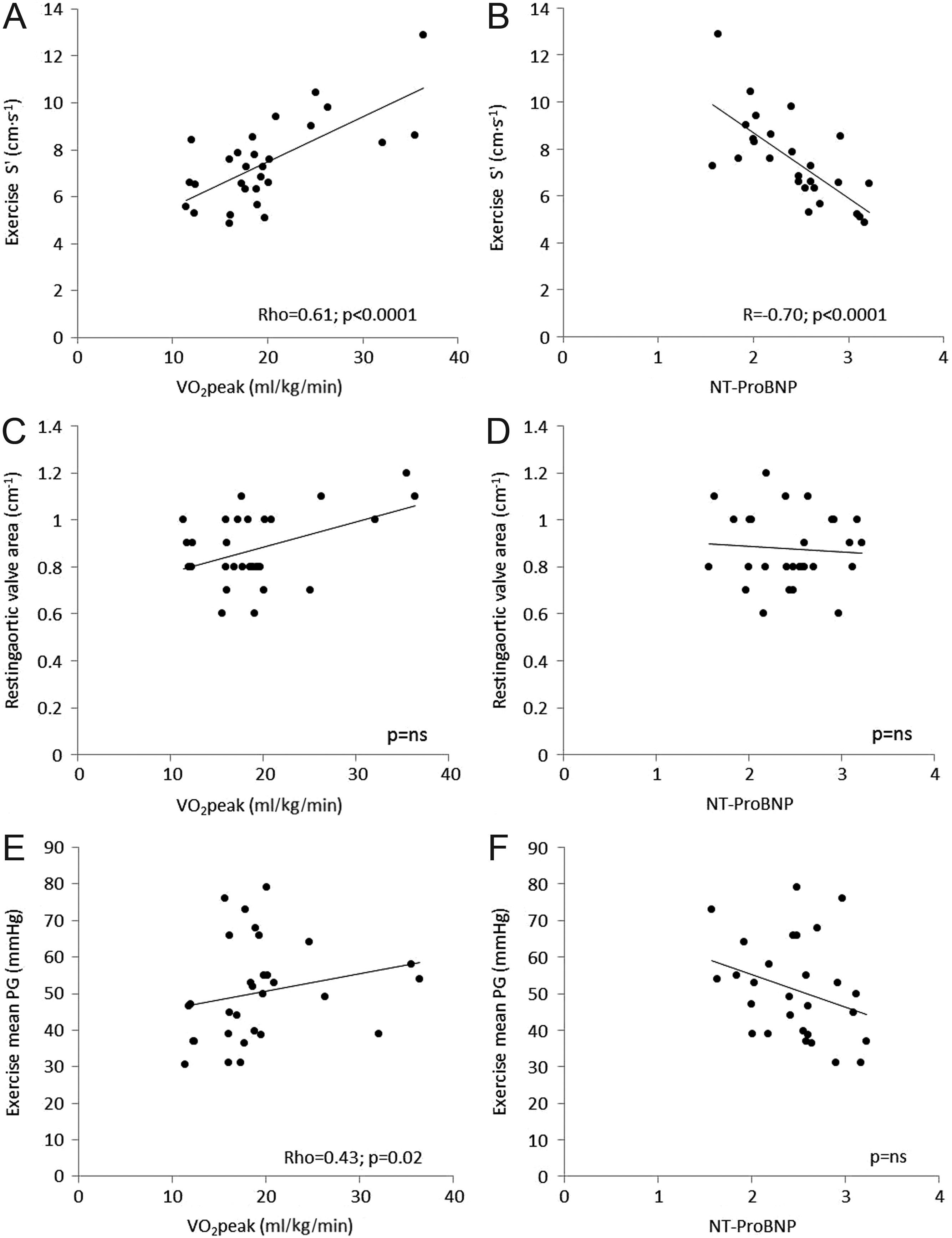 The importance of contractile reserve in predicting exercise