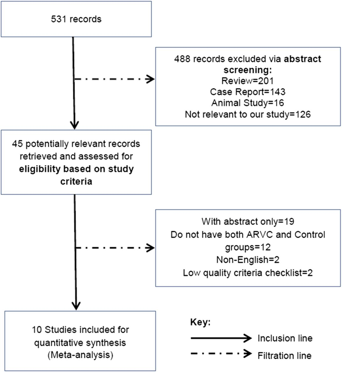 A meta-analysis for the echocardiographic assessment of