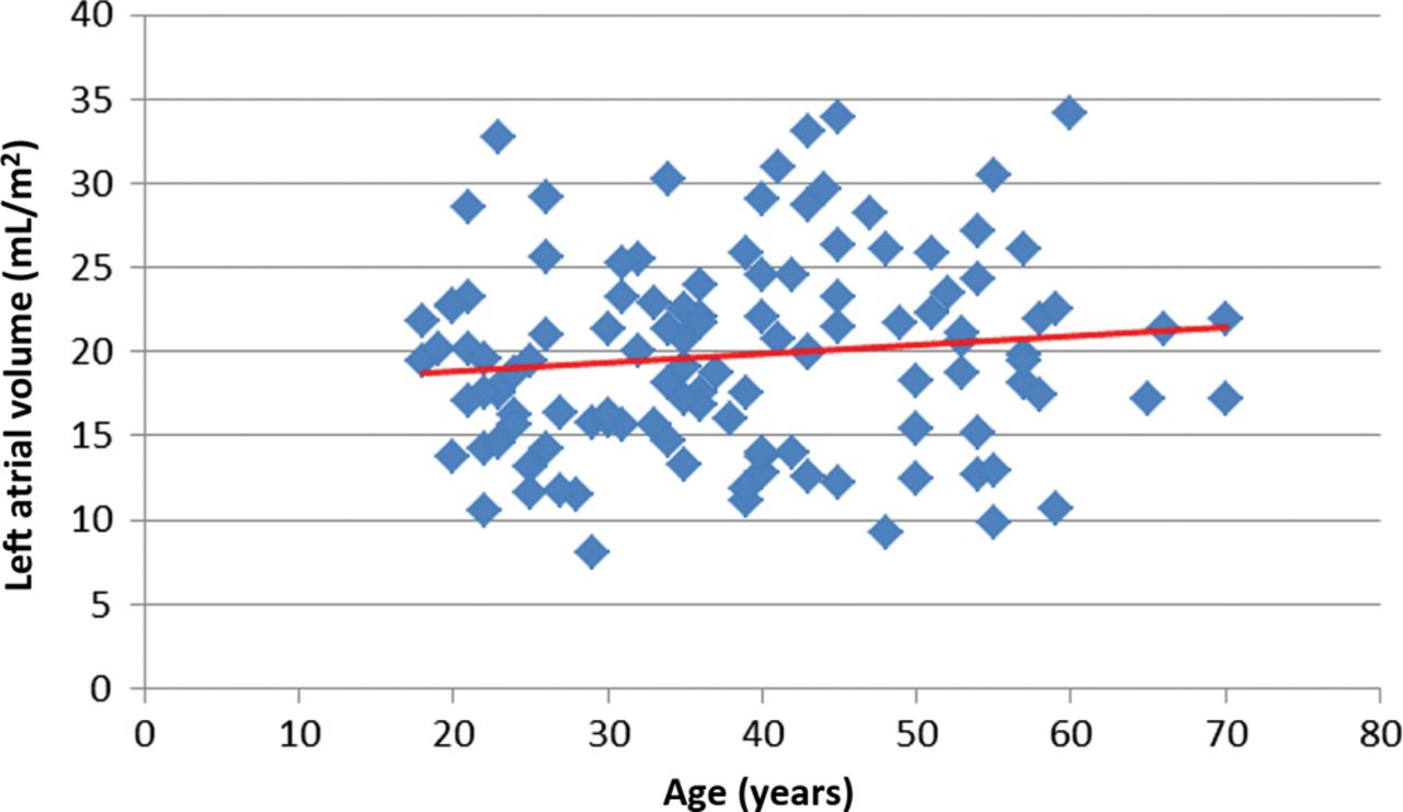 Effects of age on left atrial volume and strain parameters using